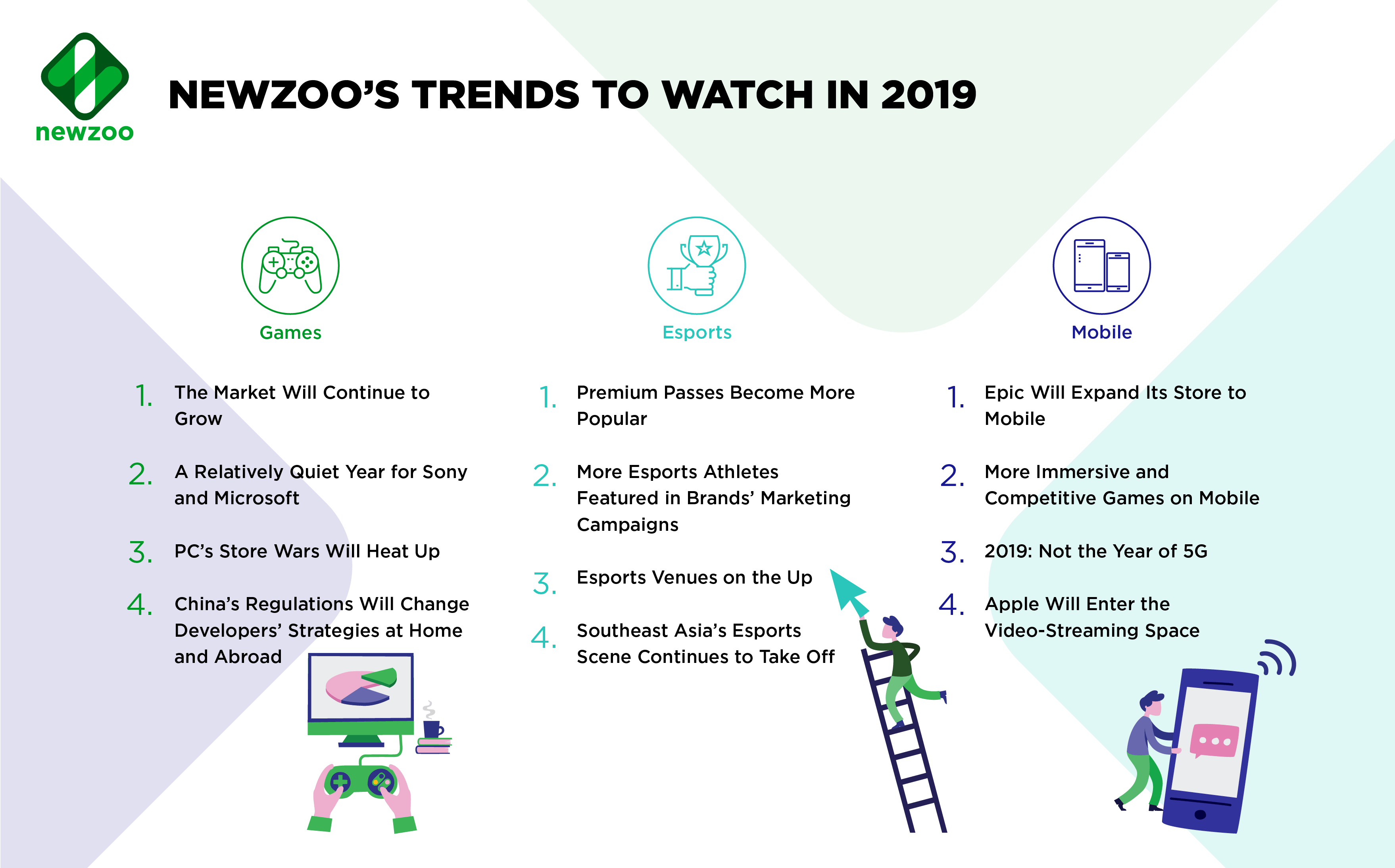 trends gaming 2019